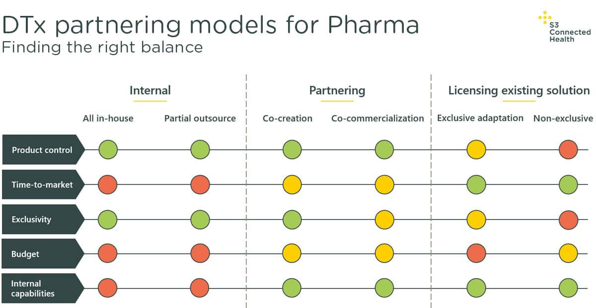 DTx partnering models for Pharma graphic