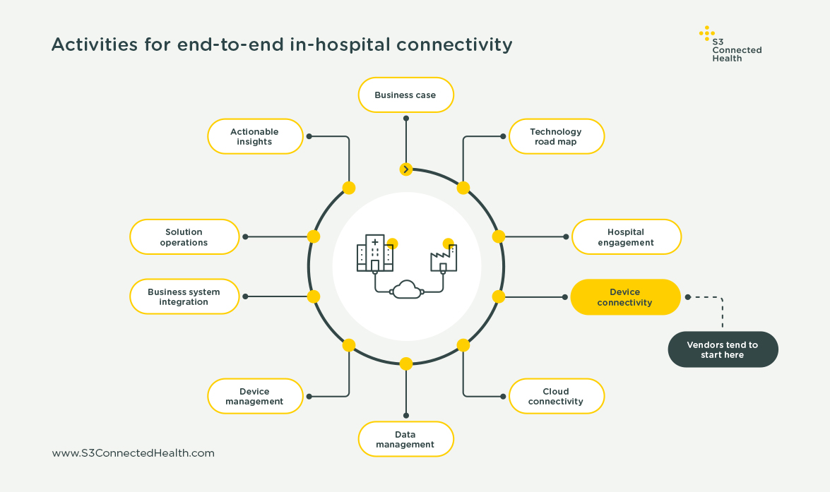 End-to-end graphic 1activities-for-end-to-end-in-hospital-connectivity