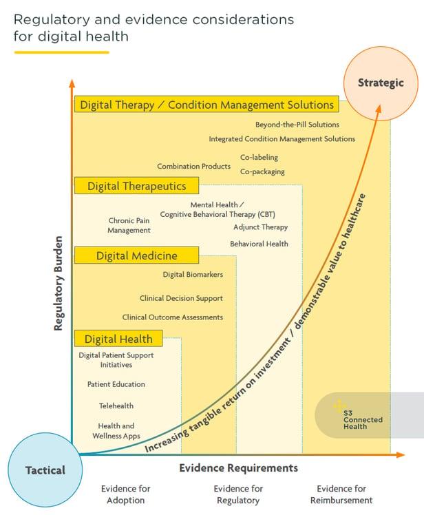 diagram-digital-health