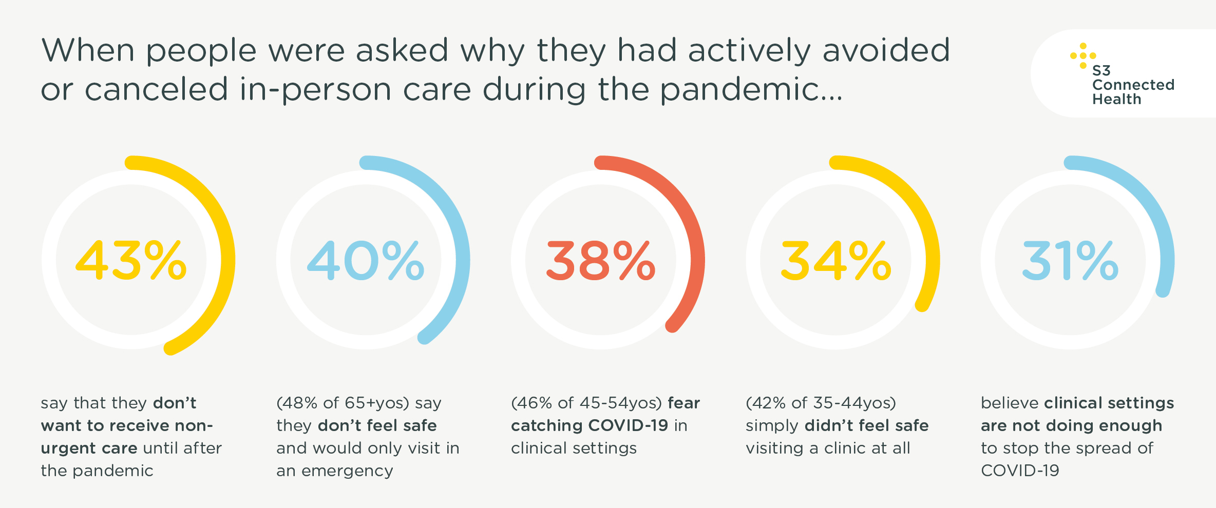 pandemic care appointments 2020